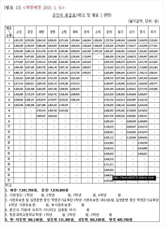2018 군인 월급 인상 2018년 군대월 사회복무요원 공익 월급 + 식비, 교통비 ✔